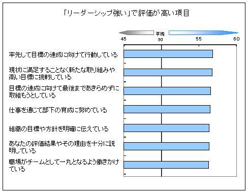 上司のリーダーシップに関する意識調査結果 | 株式会社 ...
